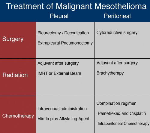 Treatment Options For Mesothelioma